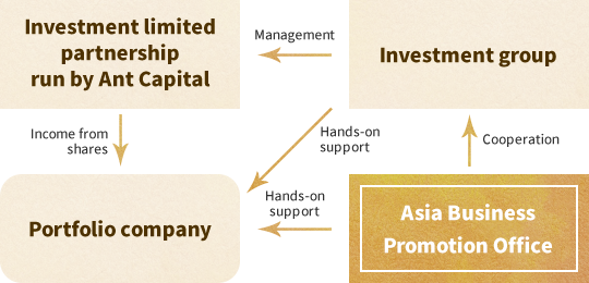 Asian Development Support Office Service Offerings | アント